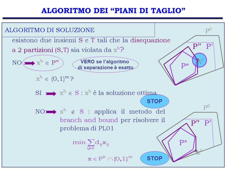 57 2 partizioni esistono due insiemi S e T tali che la disequazione a 2 partizioni (S,T) sia violata da x h ? ALGORITMO DI SOLUZIONE NO x h  P'' ALGO