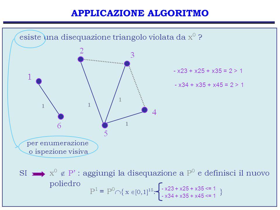61 esiste una disequazione triangolo violata da x 0 ? SI x 0  P' : aggiungi la disequazione a P 0 e definisci il nuovo poliedro per enumerazione o is