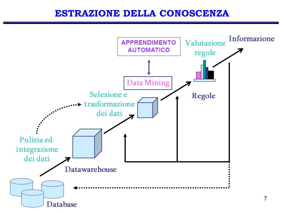 7 ESTRAZIONE DELLA CONOSCENZA Pulizia ed integrazione dei dati Data Mining Valutazione regole Database Selezione e trasformazione dei dati Informazione Datawarehouse Regole APPRENDIMENTO AUTOMATICO