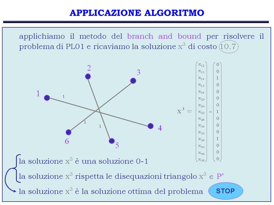 80 applichiamo il metodo del branch and bound per risolvere il problema di PL01 e ricaviamo la soluzione x 3 di costo 10.7 APPLICAZIONE ALGORITMO STOP la soluzione x 3 è una soluzione 0-1 la soluzione x 3 rispetta le disequazioni triangolo x 3  P' la soluzione x 3 è la soluzione ottima del problema