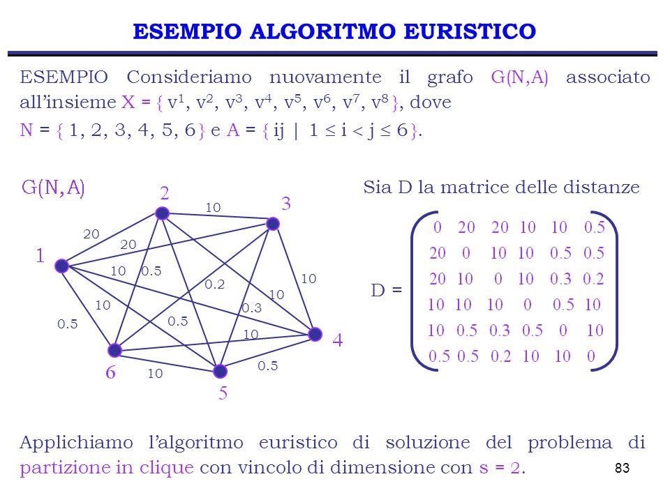 83 ESEMPIO ALGORITMO EURISTICO ESEMPIO Consideriamo nuovamente il grafo G(N,A) associato all'insieme X = { v 1, v 2, v 3, v 4, v 5, v 6, v 7, v 8 }, d