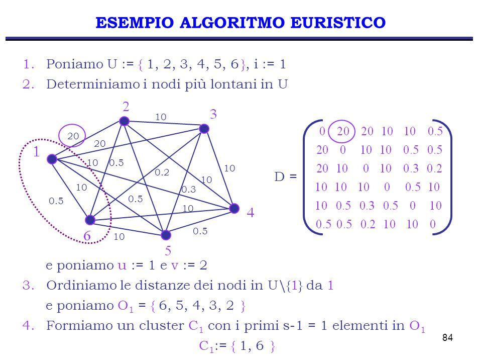 84 1.Poniamo U := { 1, 2, 3, 4, 5, 6 }, i := 1 2.Determiniamo i nodi più lontani in U e poniamo u := 1 e v := 2 3.Ordiniamo le distanze dei nodi in U\{1} da 1 e poniamo O 1 = { 6, 5, 4, 3, 2 } 4.Formiamo un cluster C 1 con i primi s-1 = 1 elementi in O 1 C 1 := { 1, 6 } 20 10 20 0.5 0.2 0.3 0.5 D = ESEMPIO ALGORITMO EURISTICO