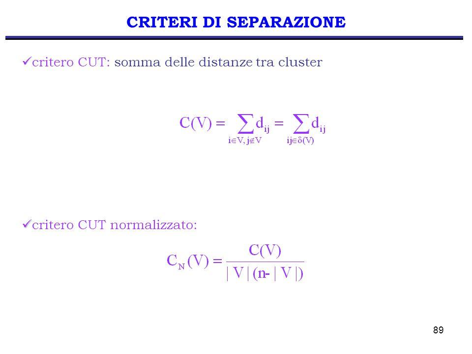 89 critero CUT: somma delle distanze tra cluster CRITERI DI SEPARAZIONE critero CUT normalizzato: