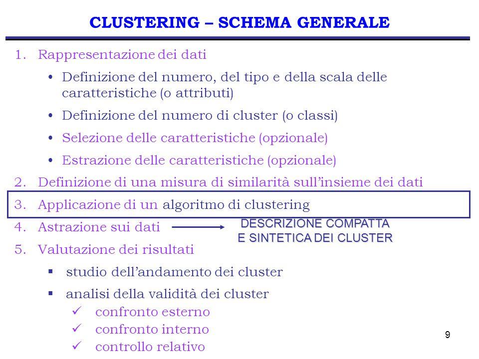 9 CLUSTERING – SCHEMA GENERALE 1.Rappresentazione dei dati Definizione del numero, del tipo e della scala delle caratteristiche (o attributi) Definizione del numero di cluster (o classi) Selezione delle caratteristiche (opzionale) Estrazione delle caratteristiche (opzionale) 2.Definizione di una misura di similarità sull'insieme dei dati 3.Applicazione di un algoritmo di clustering 4.Astrazione sui dati 5.Valutazione dei risultati  studio dell'andamento dei cluster  analisi della validità dei cluster confronto esterno confronto interno controllo relativo DESCRIZIONE COMPATTA E SINTETICA DEI CLUSTER