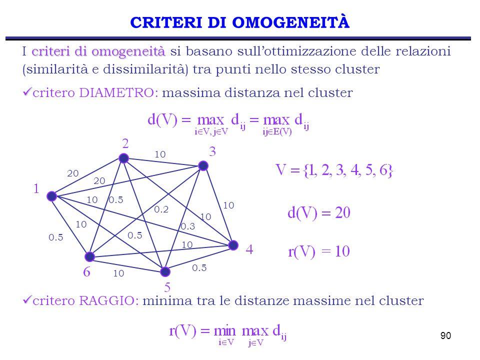 90 CRITERI DI OMOGENEITÀ criteri di omogeneità I criteri di omogeneità si basano sull'ottimizzazione delle relazioni (similarità e dissimilarità) tra punti nello stesso cluster critero DIAMETRO: massima distanza nel cluster 20 10 20 0.5 0.2 0.3 0.5 critero RAGGIO: minima tra le distanze massime nel cluster