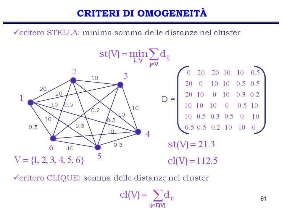 91 critero STELLA: minima somma delle distanze nel cluster 20 10 20 0.5 0.2 0.3 0.5 critero CLIQUE: somma delle distanze nel cluster CRITERI DI OMOGENEITÀ D =