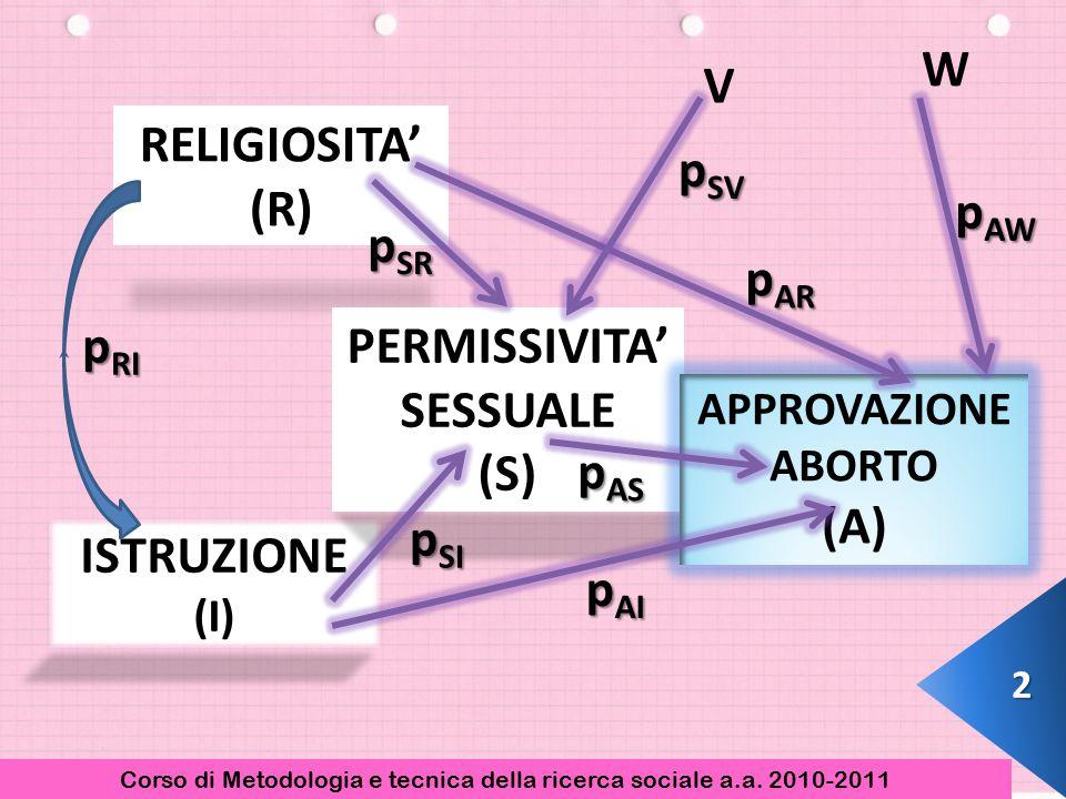RELIGIOSITA' (R) ISTRUZIONE (I) PERMISSIVITA' SESSUALE (S) APPROVAZIONE ABORTO (A) p RI p SR p SI p AI p AS p AR p SV p AW V W 2 Corso di Metodologia e tecnica della ricerca sociale a.a.