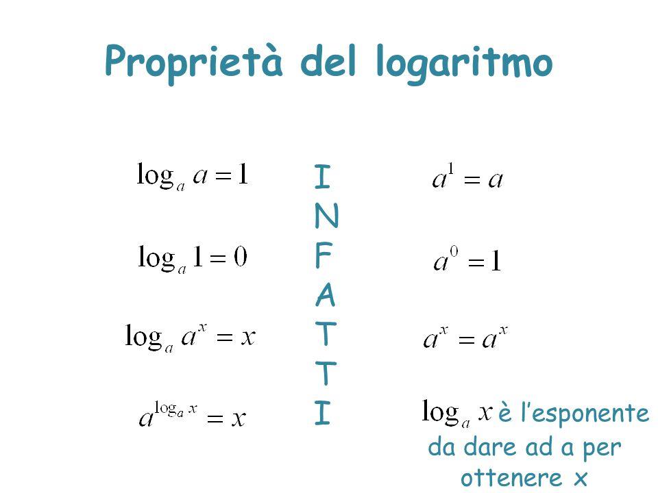 Proprietà del logaritmo INFATTIINFATTI da dare ad a per ottenere x è l'esponente