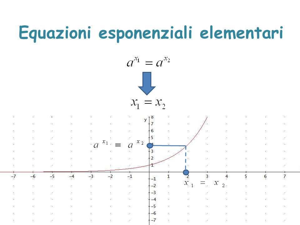 Equazioni esponenziali elementari
