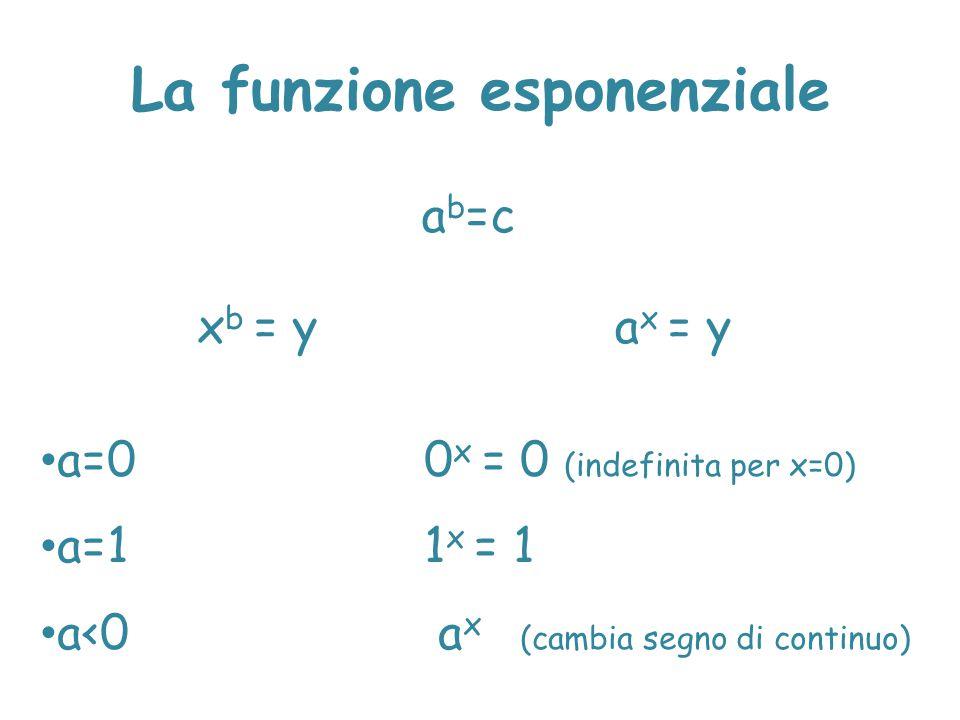 La funzione esponenziale a b =c x b = ya x = y a=00 x = 0 (indefinita per x=0) a=1 1 x = 1 a<0 a x (cambia segno di continuo)