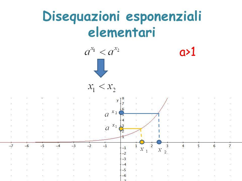Disequazioni esponenziali elementari a>1
