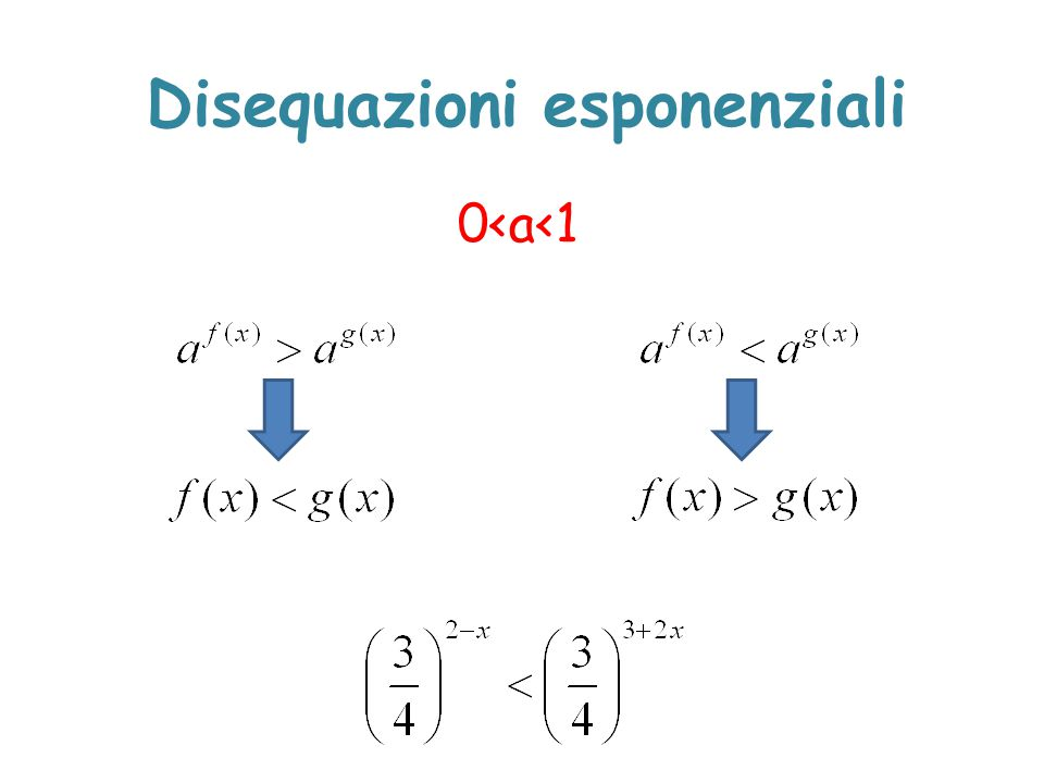 Disequazioni esponenziali 0<a<1