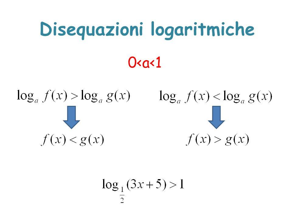 Disequazioni logaritmiche 0<a<1