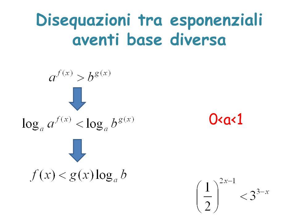 0<a<1 Disequazioni tra esponenziali aventi base diversa