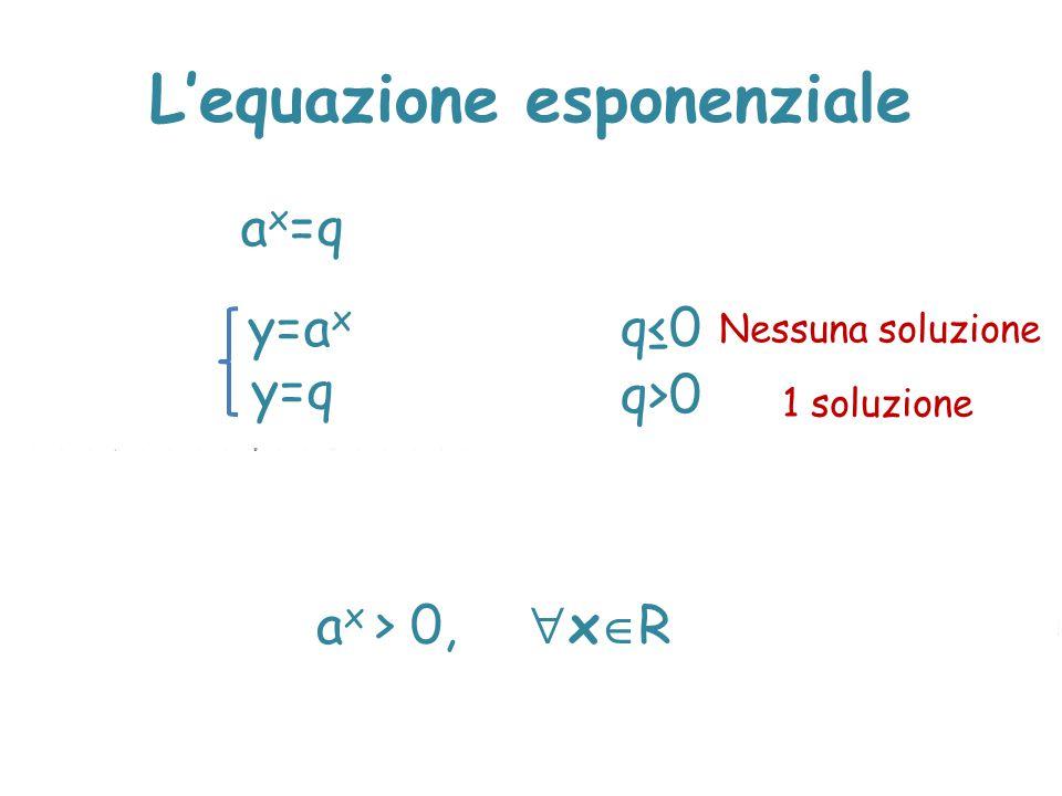 L'equazione esponenziale a x =q y=a x y=q q≤0 Nessuna soluzione q>0 1 soluzione a x > 0,  x  R