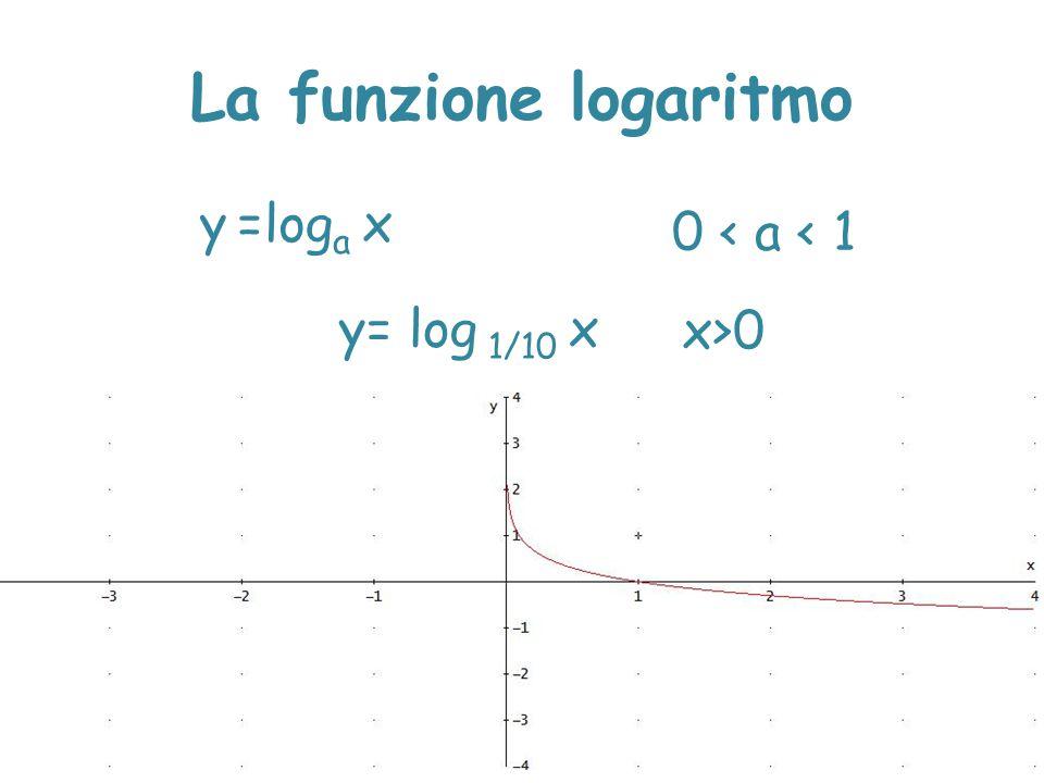 La funzione logaritmo 1 < a < +∞ x Log x 10 101 1002 1/10 1/100 -2 y= Log x y =log a x x>0