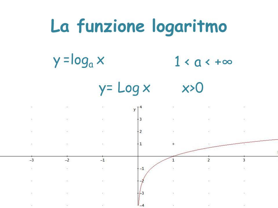L'equazione logaritmica log a x=q y=log a x y=q qRqR 1 soluzione