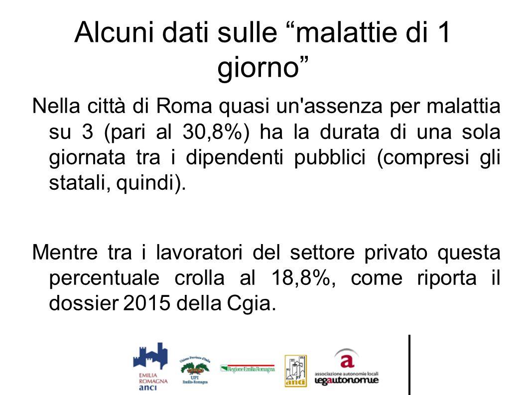 """Alcuni dati sulle """"malattie di 1 giorno"""" Nella città di Roma quasi un'assenza per malattia su 3 (pari al 30,8%) ha la durata di una sola giornata tra"""