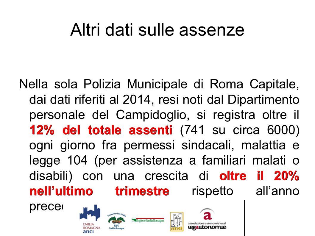Altri dati sulle assenze 12% del totale assenti oltre il 20% nell'ultimo trimestre Nella sola Polizia Municipale di Roma Capitale, dai dati riferiti a