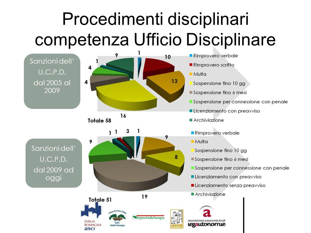 Procedimenti disciplinari competenza Ufficio Disciplinare