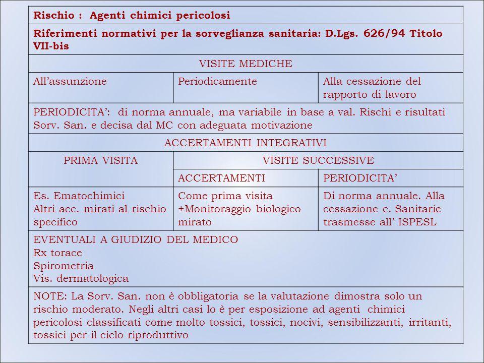 Rischio : Agenti chimici pericolosi Riferimenti normativi per la sorveglianza sanitaria: D.Lgs. 626/94 Titolo VII-bis VISITE MEDICHE All'assunzionePer