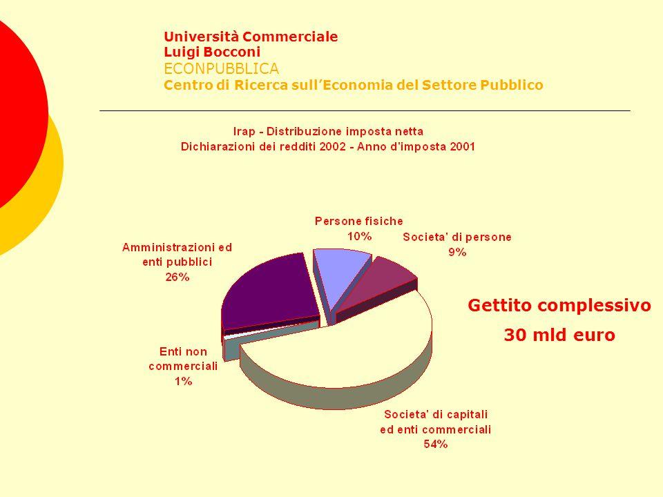 Università Commerciale Luigi Bocconi ECONPUBBLICA Centro di Ricerca sull'Economia del Settore Pubblico Gettito complessivo 30 mld euro