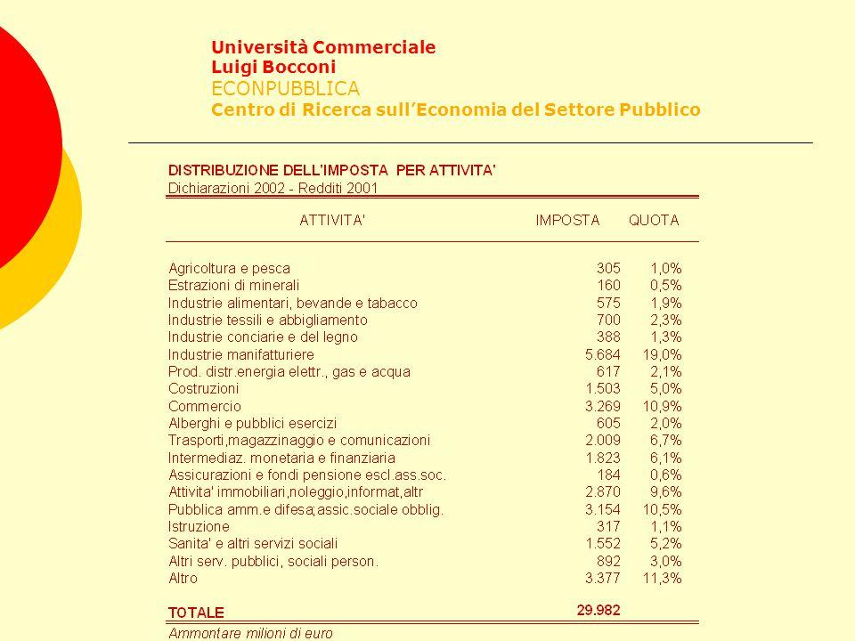 Università Commerciale Luigi Bocconi ECONPUBBLICA Centro di Ricerca sull'Economia del Settore Pubblico