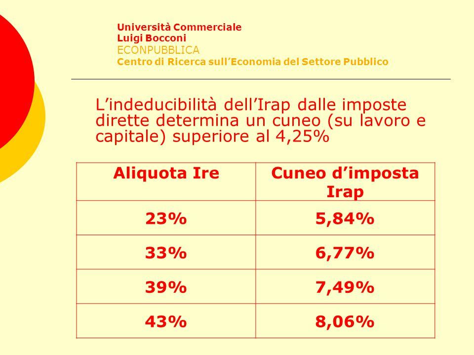 L'indeducibilità dell'Irap dalle imposte dirette determina un cuneo (su lavoro e capitale) superiore al 4,25% Università Commerciale Luigi Bocconi ECONPUBBLICA Centro di Ricerca sull'Economia del Settore Pubblico Aliquota IreCuneo d'imposta Irap 23%5,84% 33%6,77% 39%7,49% 43%8,06%