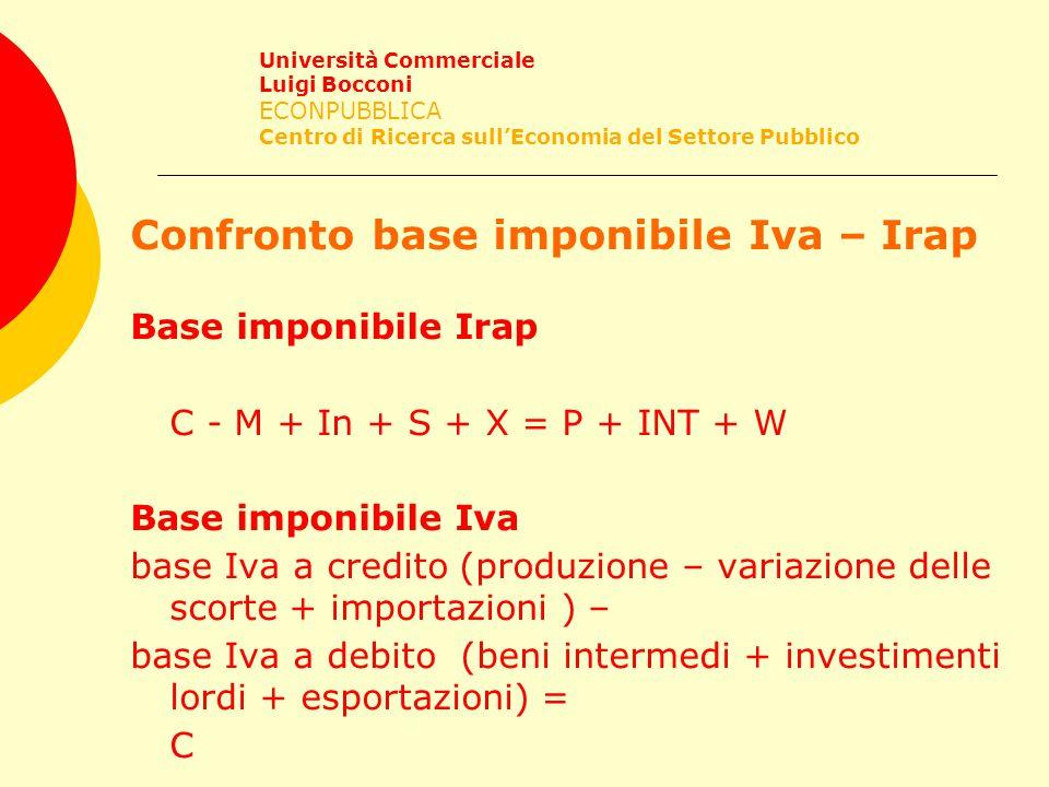 Confronto base imponibile Iva – Irap Base imponibile Irap C - M + In + S + X = P + INT + W Base imponibile Iva base Iva a credito (produzione – variazione delle scorte + importazioni ) – base Iva a debito (beni intermedi + investimenti lordi + esportazioni) = C Università Commerciale Luigi Bocconi ECONPUBBLICA Centro di Ricerca sull'Economia del Settore Pubblico