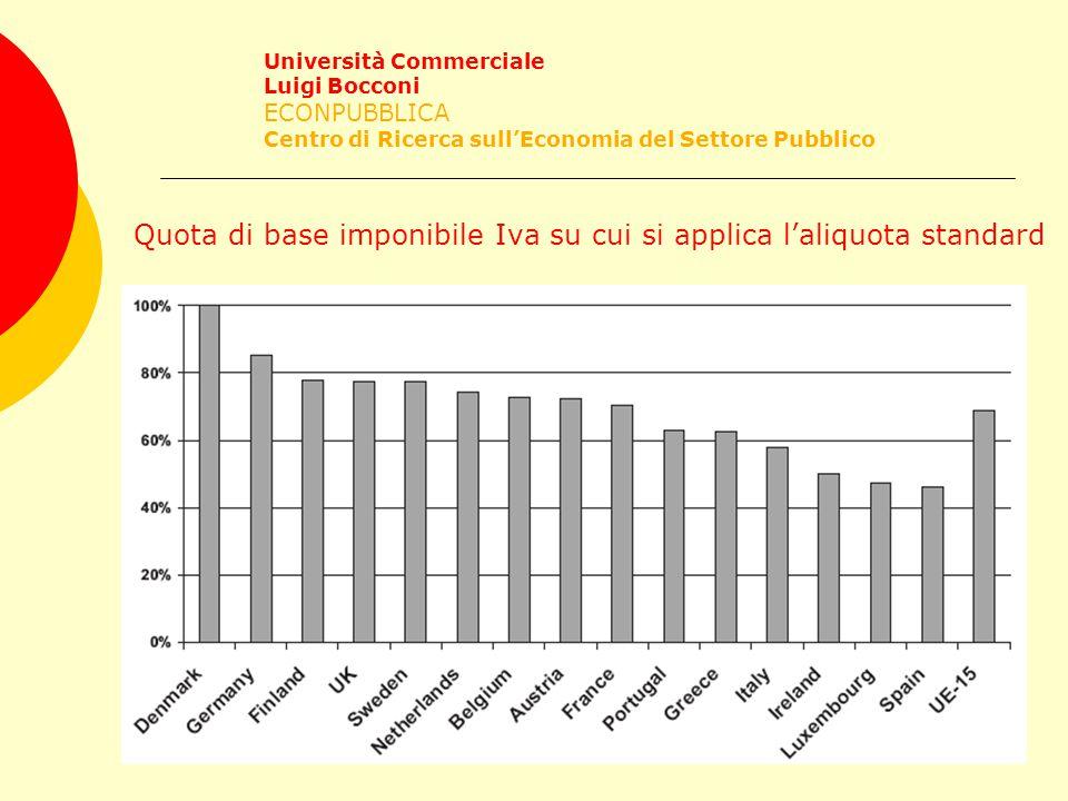 Università Commerciale Luigi Bocconi ECONPUBBLICA Centro di Ricerca sull'Economia del Settore Pubblico Quota di base imponibile Iva su cui si applica l'aliquota standard