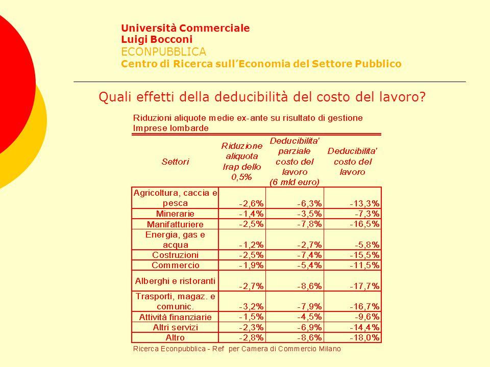 Università Commerciale Luigi Bocconi ECONPUBBLICA Centro di Ricerca sull'Economia del Settore Pubblico Quali effetti della deducibilità del costo del lavoro