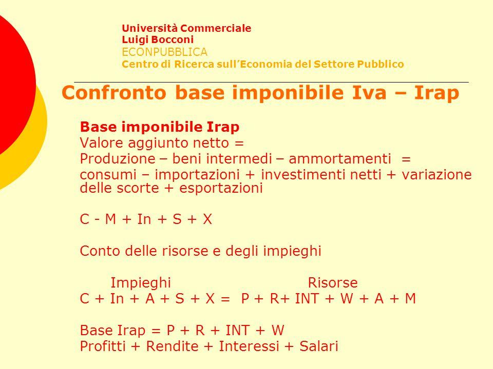 Confronto base imponibile Iva – Irap Base imponibile Irap Valore aggiunto netto = Produzione – beni intermedi – ammortamenti = consumi – importazioni + investimenti netti + variazione delle scorte + esportazioni C - M + In + S + X Conto delle risorse e degli impieghi ImpieghiRisorse C + In + A + S + X = P + R+ INT + W + A + M Base Irap = P + R + INT + W Profitti + Rendite + Interessi + Salari Università Commerciale Luigi Bocconi ECONPUBBLICA Centro di Ricerca sull'Economia del Settore Pubblico