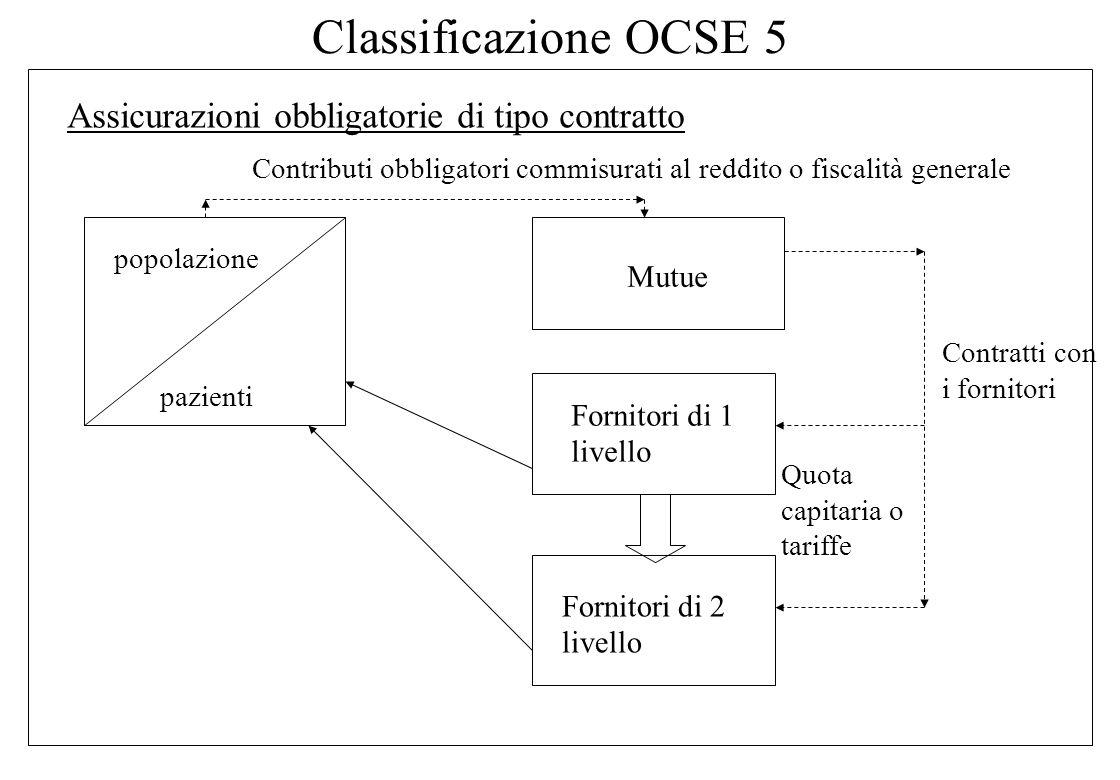 Classificazione OCSE 4 Assicurazioni volontarie di tipo contratto popolazione pazienti Assicurazioni, Società di mutuo soccorso Fornitori di 1 livello