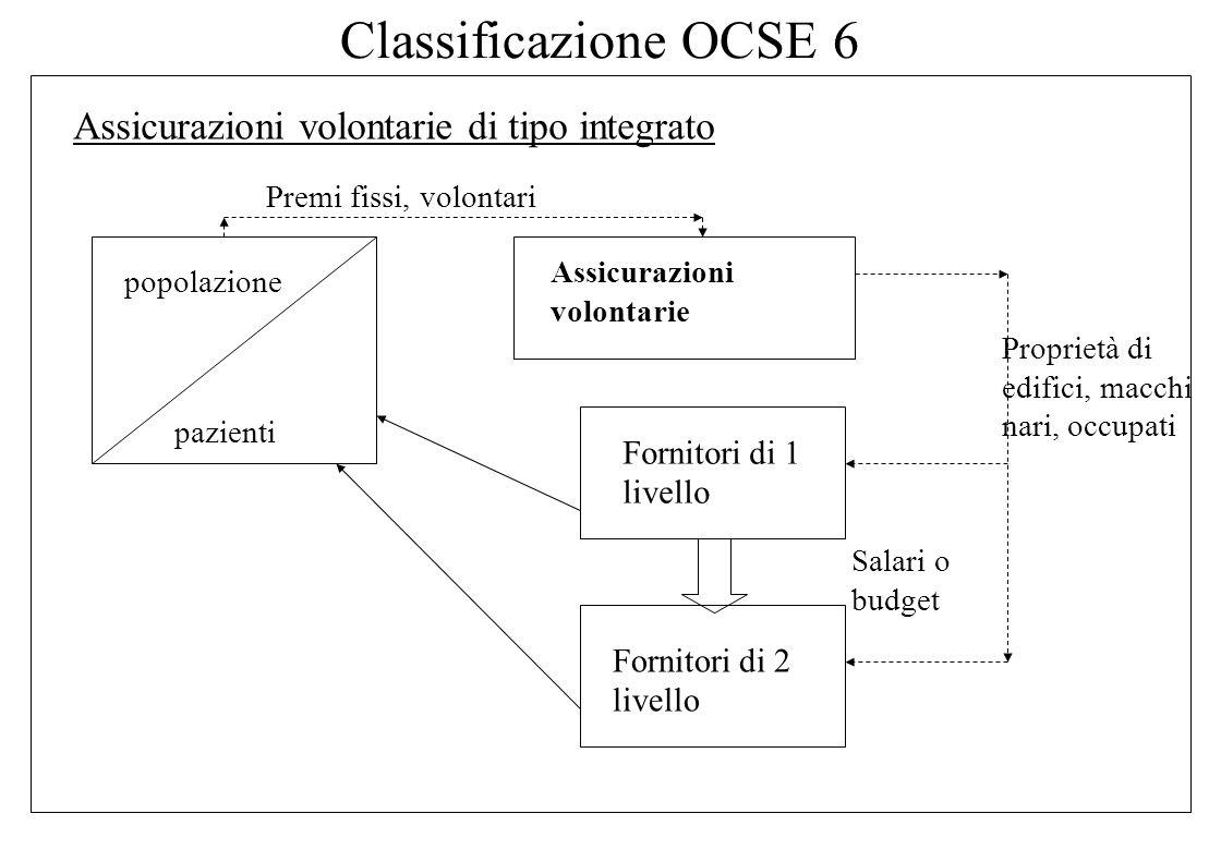 Classificazione OCSE 5 Assicurazioni obbligatorie di tipo contratto popolazione pazienti Mutue Fornitori di 1 livello Fornitori di 2 livello Contratti
