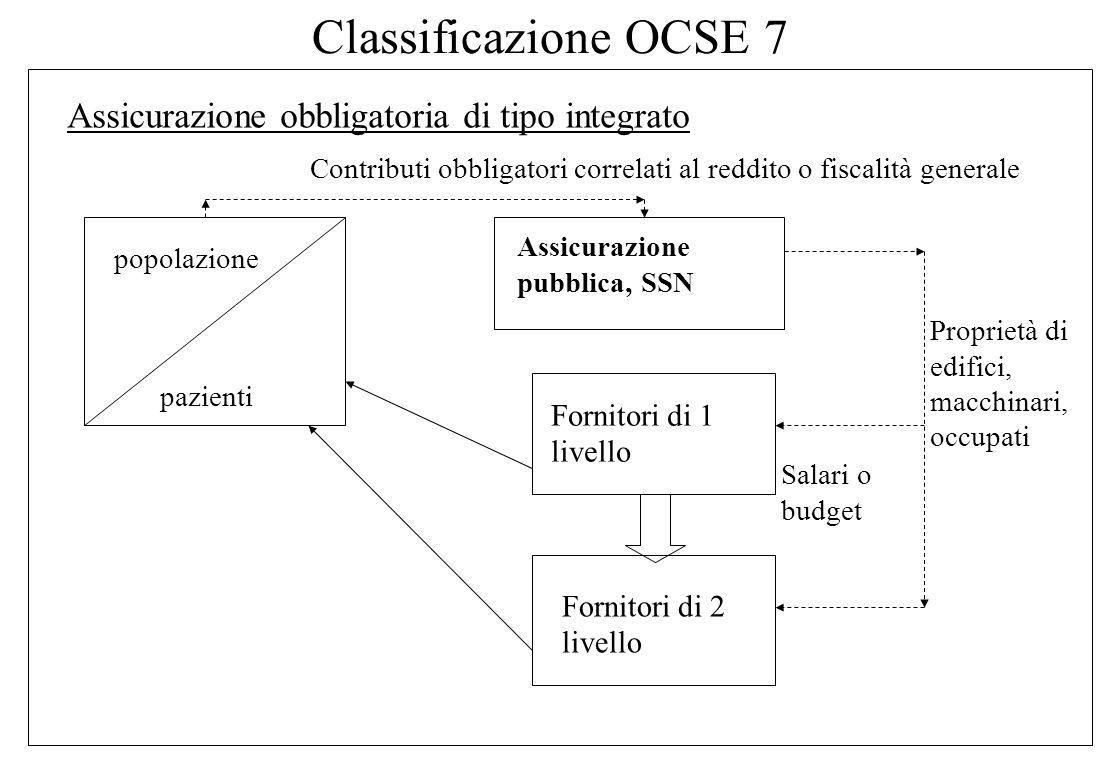 Classificazione OCSE 6 Assicurazioni volontarie di tipo integrato popolazione pazienti Assicurazioni volontarie Fornitori di 1 livello Fornitori di 2