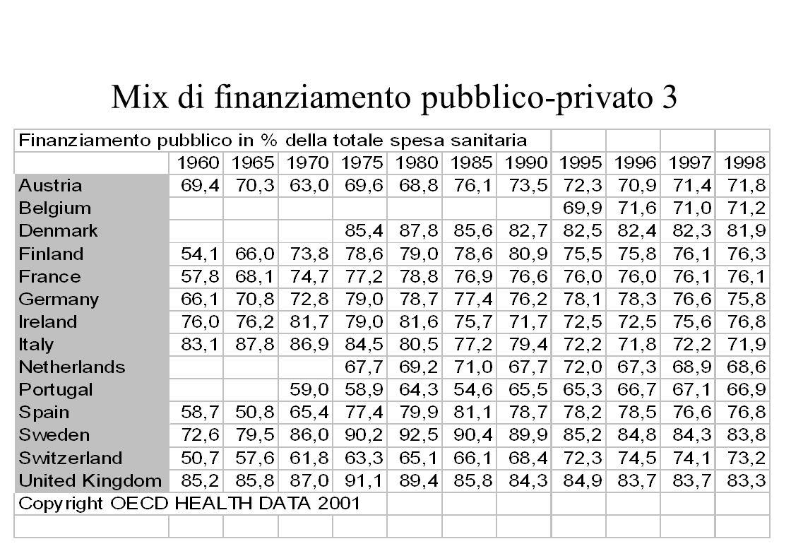 Classificazione OCSE 7 Assicurazione obbligatoria di tipo integrato popolazione pazienti Assicurazione pubblica, SSN Fornitori di 1 livello Fornitori