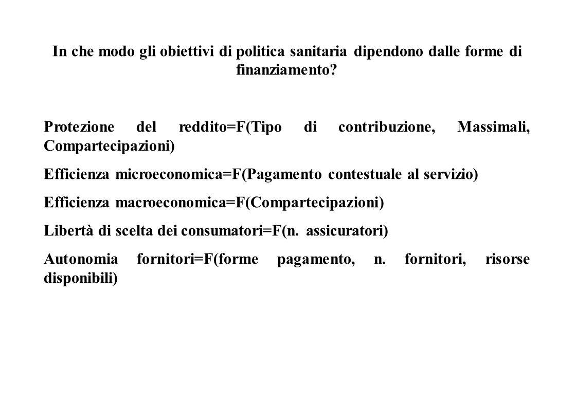 Da che dipende il raggiungimento degli obiettivi? Equità=F(Diritto ai servizi (universalità, copertura), Accesso (distribuzione strutture, tipologia s