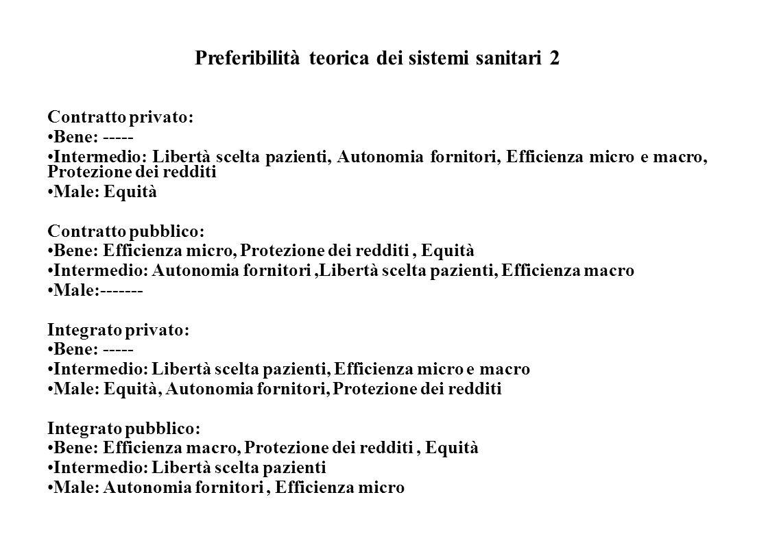 Preferibilità teorica dei sistemi sanitari 1 Out of pocket: Bene: Libertà scelta pazienti, Autonomia fornitori Intermedio: Efficienza micro e macro Ma
