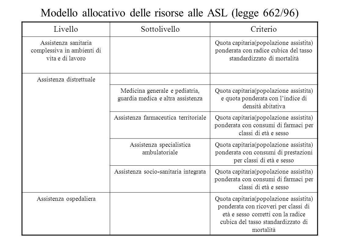Il funzionamento del sistema italiano Scopi: allocazione del Fondo Sanitario Nazionale Funzionamento:  Per le risorse correnti i criteri sono variati