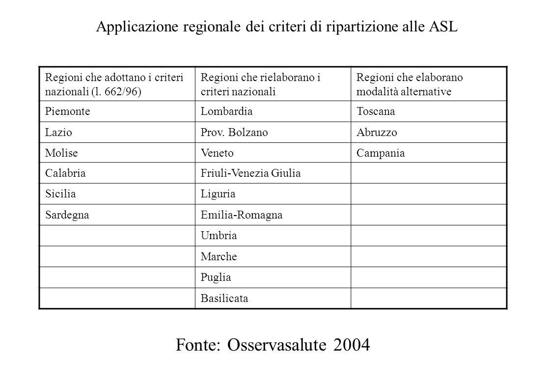 Modello allocativo delle risorse alle ASL (legge 662/96) LivelloSottolivelloCriterio Assistenza sanitaria complessiva in ambienti di vita e di lavoro