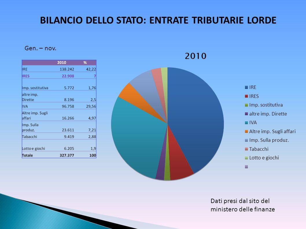 BILANCIO DELLO STATO: ENTRATE TRIBUTARIE LORDE Dati presi dal sito del ministero delle finanze Gen. – nov.