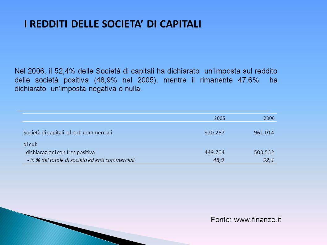 Fonte: www.finanze.it Nel 2006, il 52,4% delle Società di capitali ha dichiarato un'Imposta sul reddito delle società positiva (48,9% nel 2005), mentr