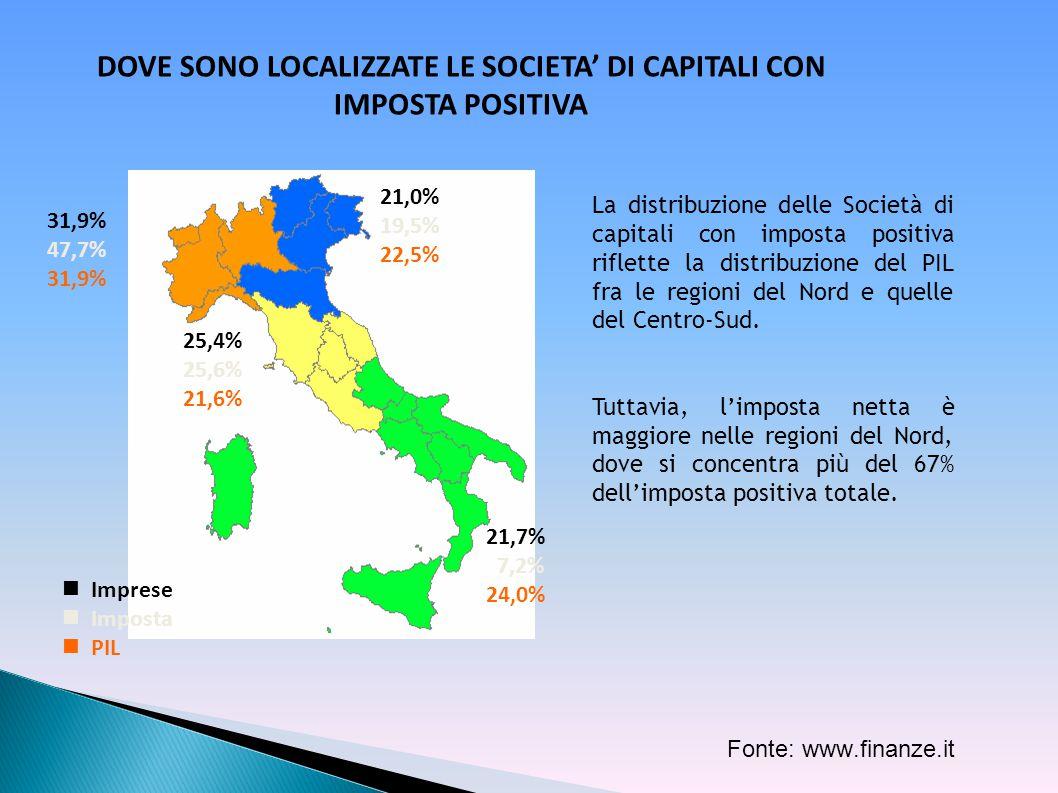 Fonte: www.finanze.it La distribuzione delle Società di capitali con imposta positiva riflette la distribuzione del PIL fra le regioni del Nord e quel