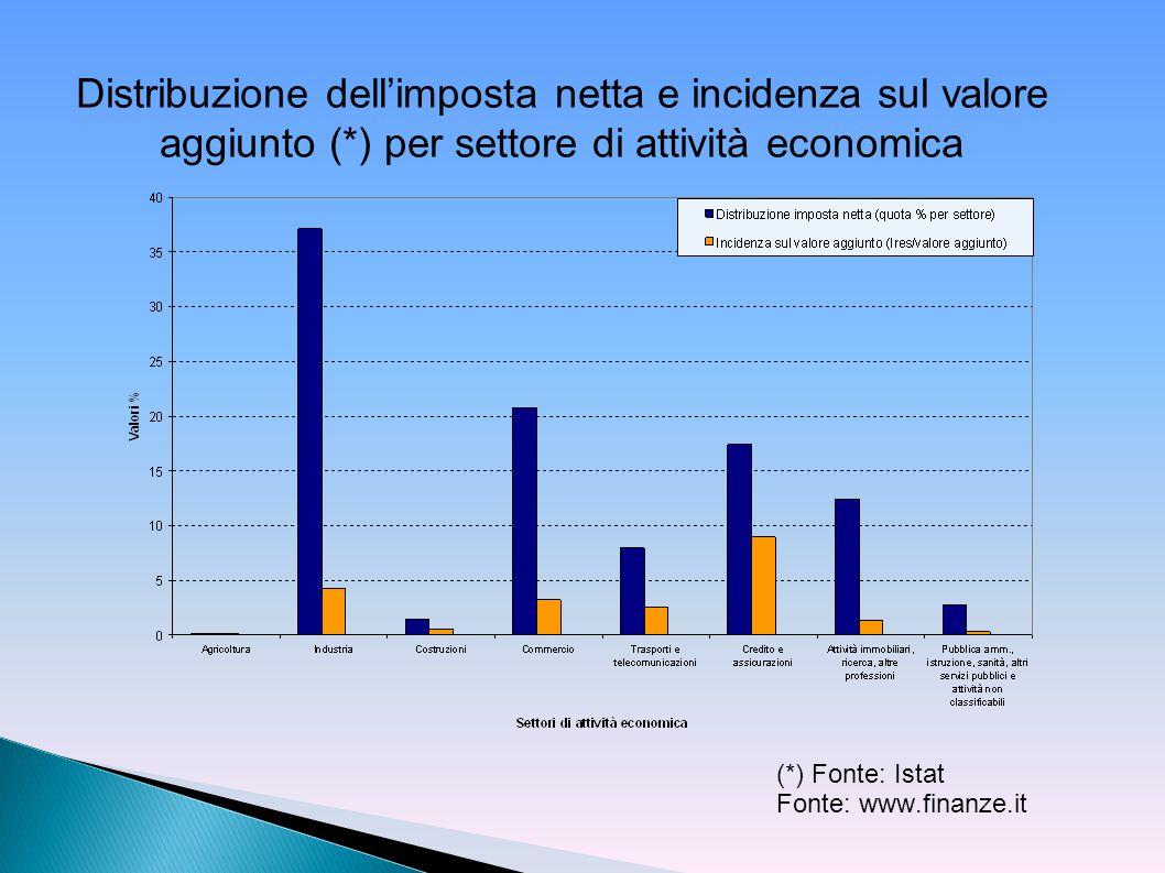 (*) Fonte: Istat Fonte: www.finanze.it Distribuzione dell'imposta netta e incidenza sul valore aggiunto (*) per settore di attività economica