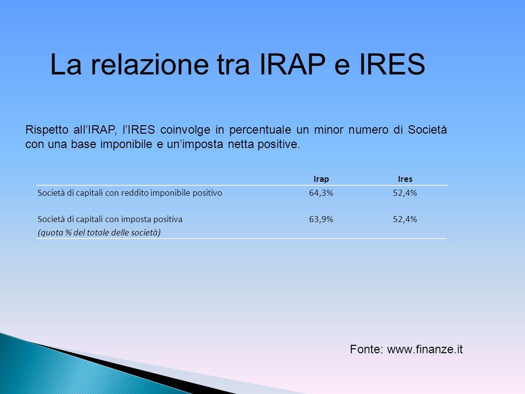Rispetto all'IRAP, l'IRES coinvolge in percentuale un minor numero di Società con una base imponibile e un'imposta netta positive. IrapIres Società di