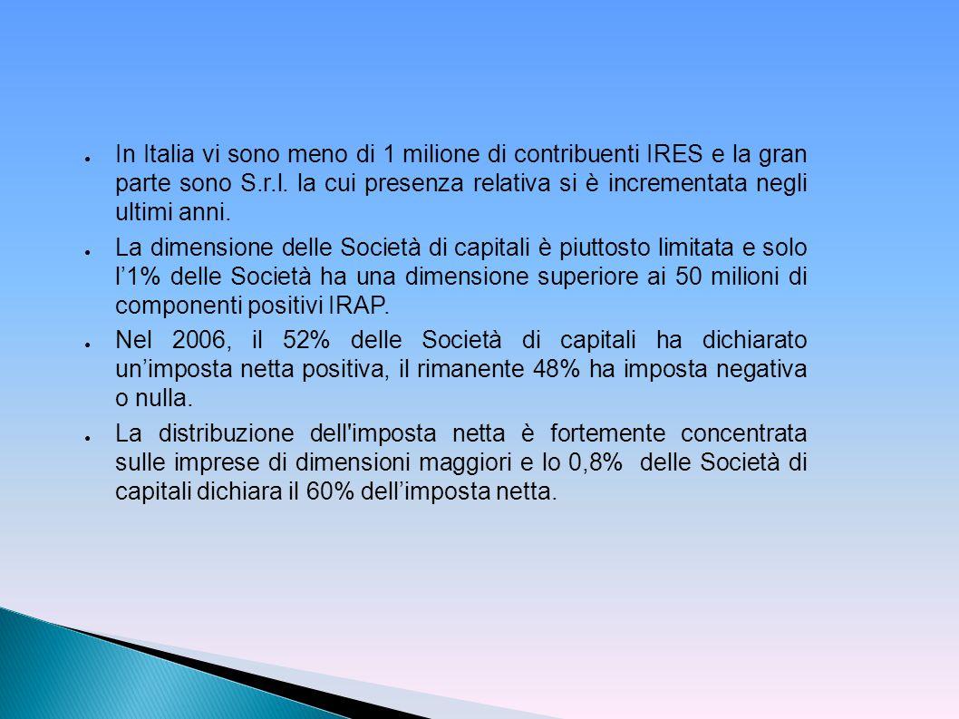 ● In Italia vi sono meno di 1 milione di contribuenti IRES e la gran parte sono S.r.l. la cui presenza relativa si è incrementata negli ultimi anni. ●