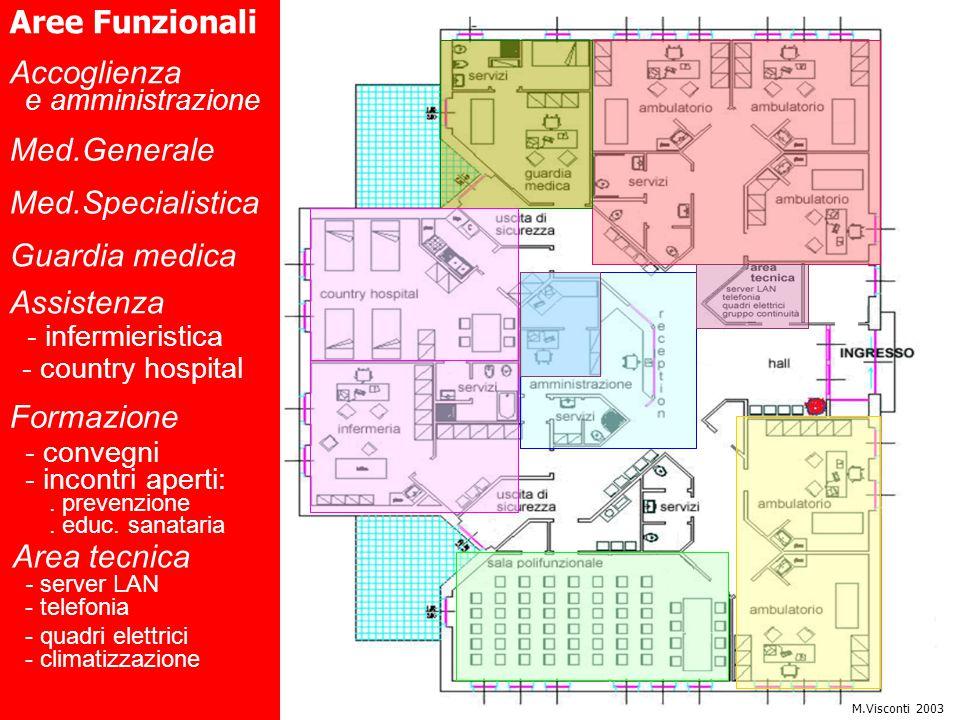 Accoglienza e amministrazione Med.Generale Med.Specialistica Assistenza - infermieristica Guardia medica Aree Funzionali - country hospital Formazione - convegni - incontri aperti:.