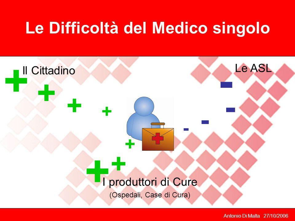 Le Difficoltà del Medico singolo Le ASL Il Cittadino I produttori di Cure (Ospedali, Case di Cura) Antonio Di Malta 27/10/2006 + + + + + - - - - + +