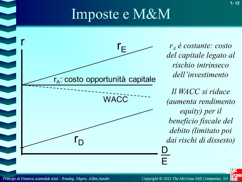 1- 12 Copyright © 2011 The McGraw-Hill Companies, SrlPrincipi di Finanza aziendale 6/ed – Brealey, Myers, Allen,Sandri r A : costo opportunità capital