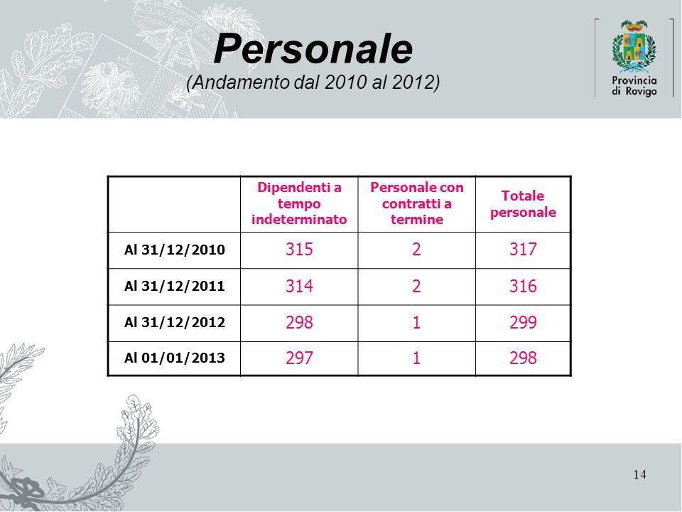 14 Personale (Andamento dal 2010 al 2012) Dipendenti a tempo indeterminato Personale con contratti a termine Totale personale Al 31/12/2010 3152317 Al 31/12/2011 3142316 Al 31/12/2012 2981299 Al 01/01/2013 2971298